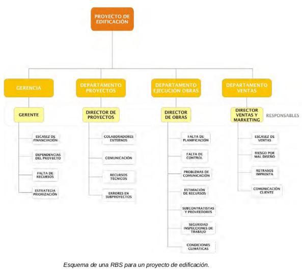 Ejemplo de estructura de riesgos del proyecto