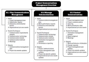 La gestión de la comunicación en proyectos