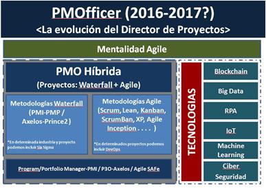 PMOfficer es la evolución natural de un Director de Proyectos de SXXI