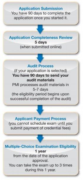 como hacer la PMP certification